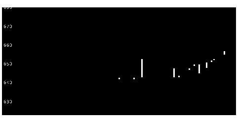 3055ほくたけの株式チャート