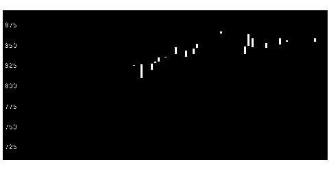 3057ゼットンの株式チャート