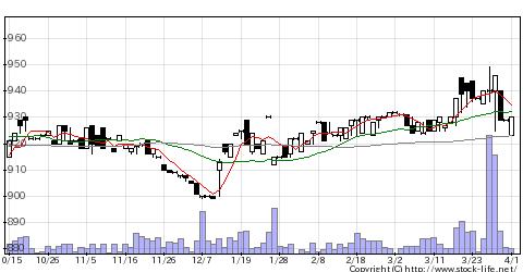 3058三洋堂HDの株価チャート