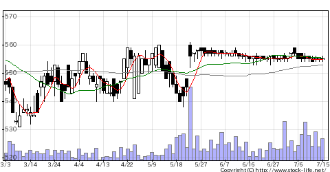 3063Jグループの株価チャート