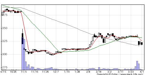 3069JFLAHDの株価チャート
