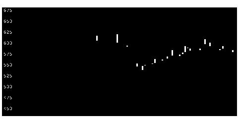 3073DDHDの株価チャート