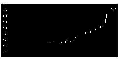 3076あいHDの株式チャート
