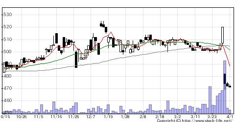 3077ホリイフードの株価チャート