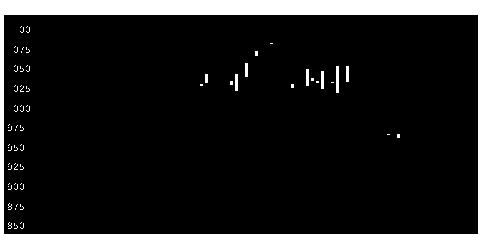3079DVxの株価チャート