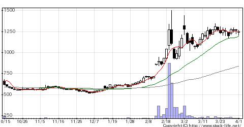 3094スーパーVの株価チャート