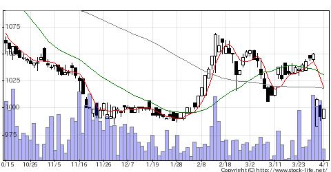 3096オーシャンシの株式チャート