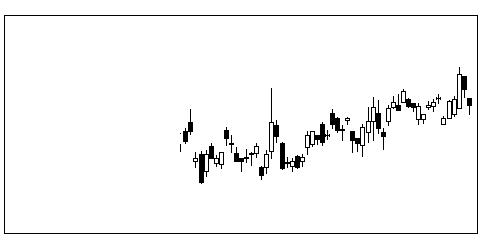 3101東洋紡の株式チャート