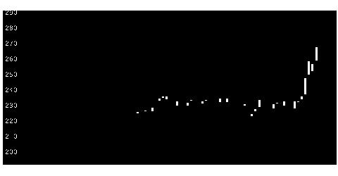 3103ユニチカの株価チャート