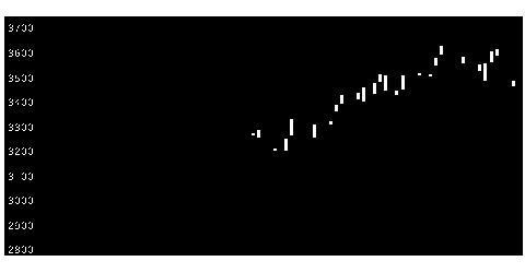 3104富士紡ホールディングスの株式チャート