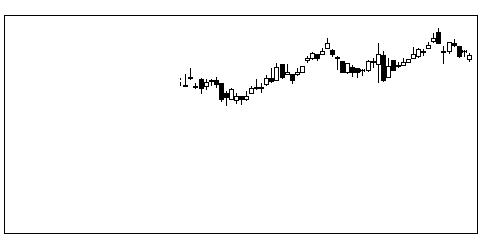 3106クラボウの株価チャート