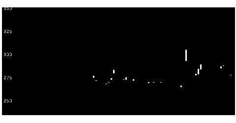 3111オーミケンシの株価チャート