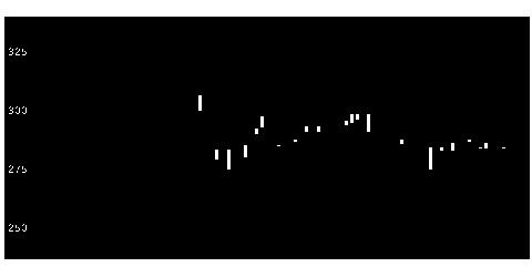 3121マーチャントの株式チャート
