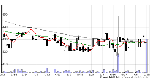 3123サイボーの株価チャート