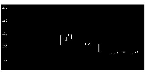 3133海帆の株式チャート