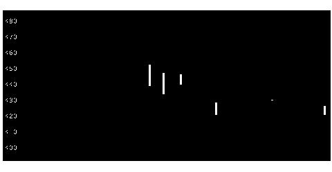 3136エコノスの株価チャート