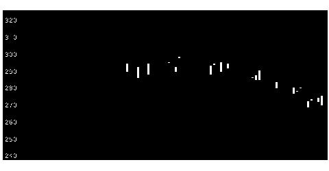 3137ファンデリーの株価チャート