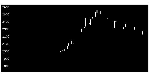 3139ラクトJの株式チャート