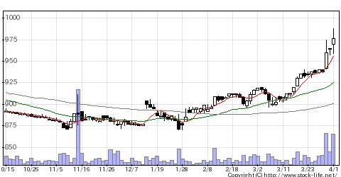 3140イデアインタの株式チャート