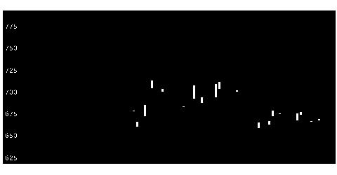 3151バイタルKSの株価チャート