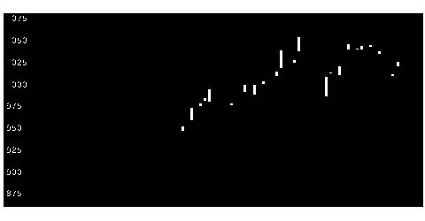 3153八洲電機の株価チャート