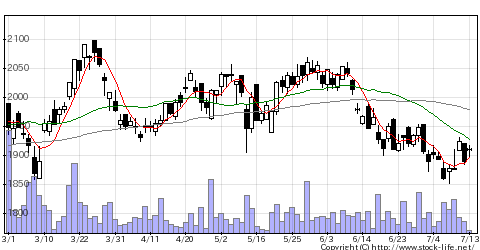 3156レスターHDの株価チャート