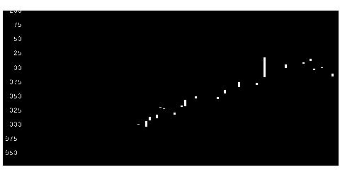 3157ジューテックの株価チャート