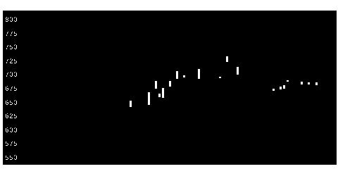3161アゼアスの株価チャート
