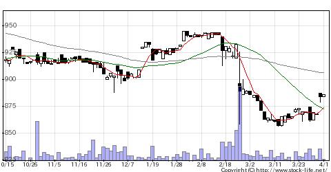 3174ハピネス&Dの株価チャート