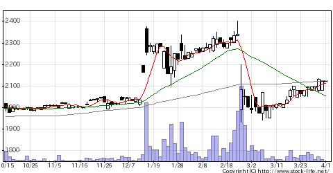3177ありがとうSの株価チャート