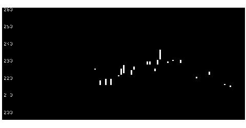 3185夢展望の株価チャート