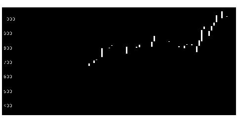 3187サンワカンパの株式チャート