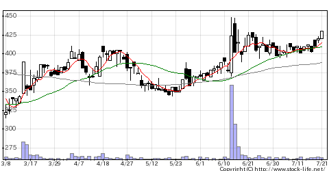 3195ジェネパの株価チャート