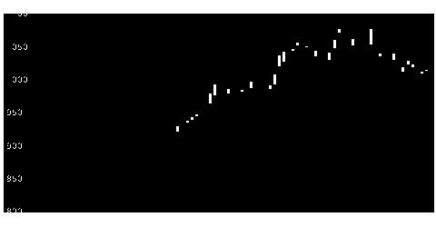 3201日本毛織の株価チャート