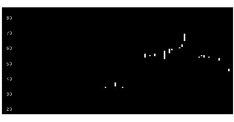 3205ダイドーリミテッドの株価チャート