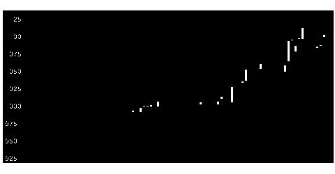 3224Gオイスターの株価チャート