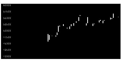 3234森ヒルズリート投資法人の株価チャート