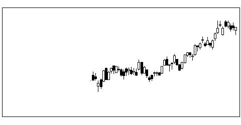 3244サムティの株価チャート