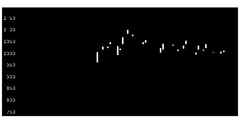 3252日本商業開発の株価チャート