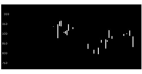 3260エスポアの株式チャート