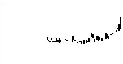 3261グランの株価チャート