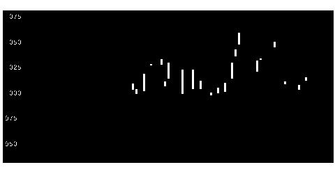 3276日本管理Cの株価チャート