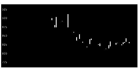 3277サンセイランの株価チャート