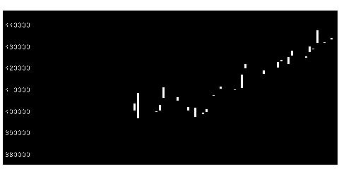 3279APIの株式チャート