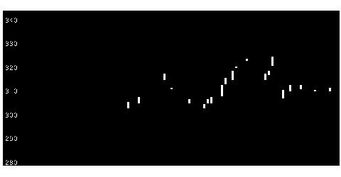 3286トラストHDの株価チャート