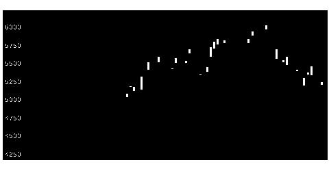 3288オープンHの株価チャート