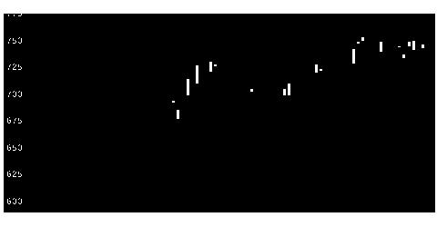 3289東急不HDの株価チャート