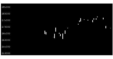3290SIA不動産投資法人の株式チャート