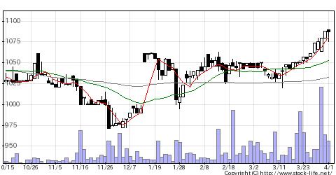 3297東武住販の株式チャート