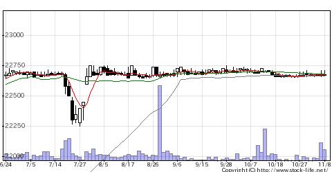 3298インベスコOの株価チャート